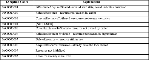 Figure 5—Exceptions Thrown by UMERESOURCEDLL